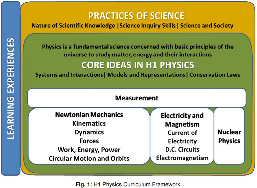 H1 Physics Curriculum Framework